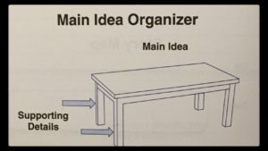 main idea organizer, table and legs